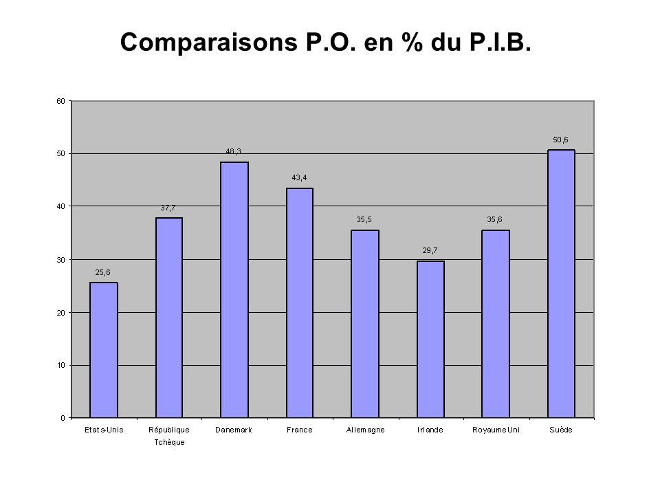 Comparaisons P.O. en % du P.I.B.