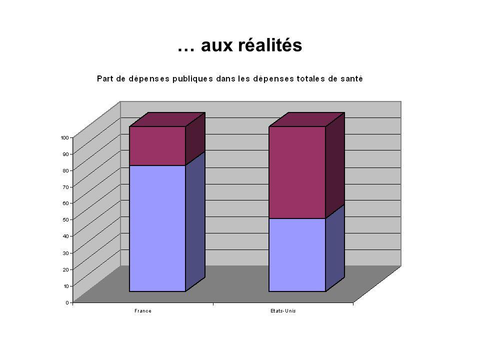 … aux réalités