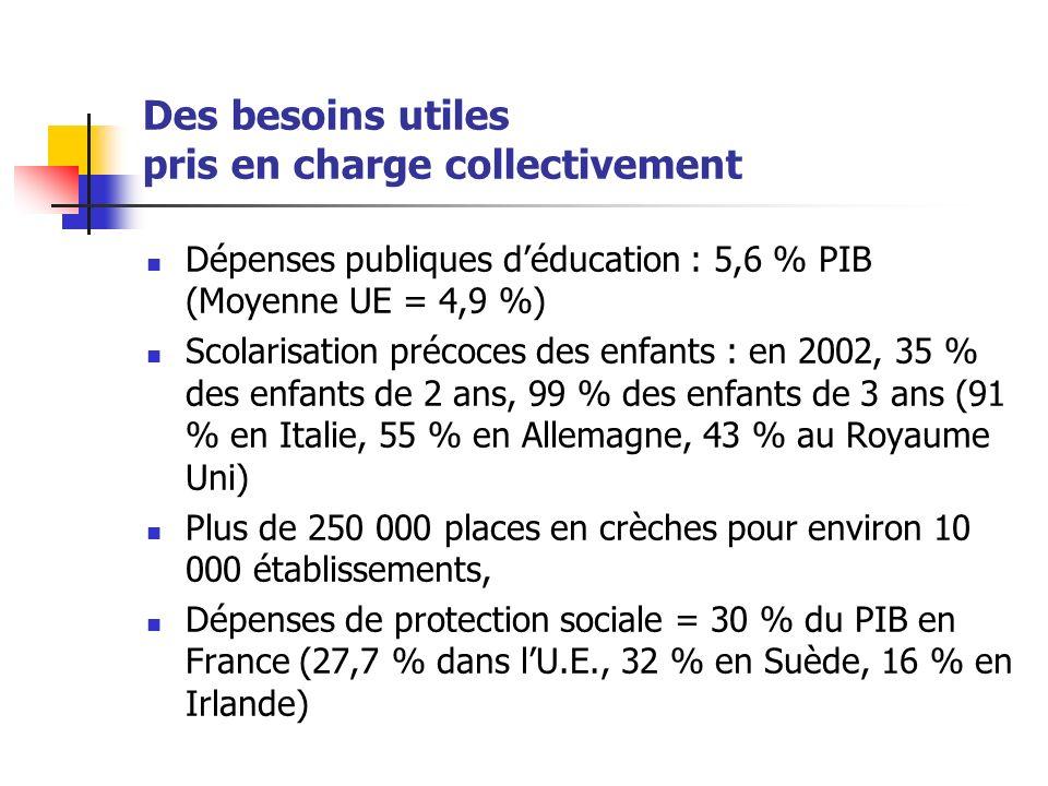 Des besoins utiles pris en charge collectivement Dépenses publiques déducation : 5,6 % PIB (Moyenne UE = 4,9 %) Scolarisation précoces des enfants : en 2002, 35 % des enfants de 2 ans, 99 % des enfants de 3 ans (91 % en Italie, 55 % en Allemagne, 43 % au Royaume Uni) Plus de 250 000 places en crèches pour environ 10 000 établissements, Dépenses de protection sociale = 30 % du PIB en France (27,7 % dans lU.E., 32 % en Suède, 16 % en Irlande)