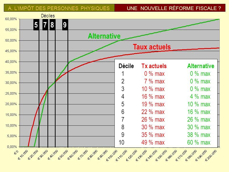 A. LIMPÔT DES PERSONNES PHYSIQUESUNE NOUVELLE RÉFORME FISCALE ? 1330 net/mois 1074 net/mois 2030 net/mois 1566 net/mois 1795 net/mois 4768 net/mois
