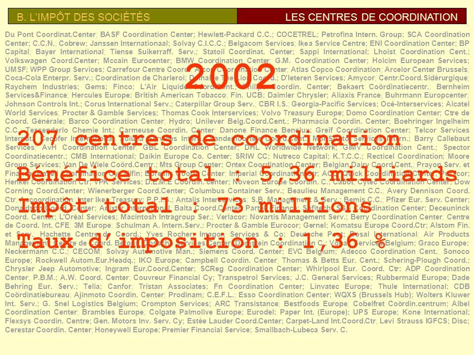 B. LIMPÔT DES SOCIÉTÉSLES CENTRES DE COORDINATION Carmeuse CARMEUSE COORDINATION CENTER Taux dimpôt 2005 0,8% Baron Collinet 25e fortune de Belgique A