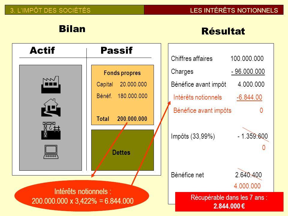 B. LIMPÔT DES SOCIÉTÉSLES INTÉRÊTS NOTIONNELS Bilan ActifPassif Fonds propres Capital 10.000.000 Bénéfices 90.000.000 Total 100.000.000 Dettes Résulta