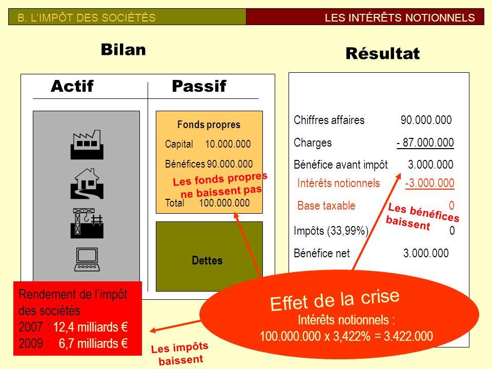 Bilan ActifPassif Fonds propres Capital 20.000.000 Bénéf. 180.000.000 Total 200.000.000 Dettes Résultat Chiffres affaires 100.000.000 Charges - 96.000