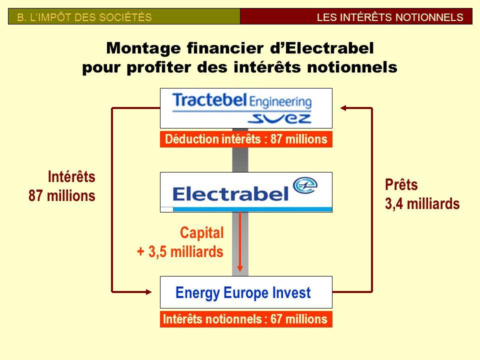 37% 63% 25 sociétés (banques, centres de coordination…) 157.580 sociétés La manne des intérêts notionnels (2006) B. LIMPÔT DES SOCIÉTÉSLES INTÉRÊTS NO