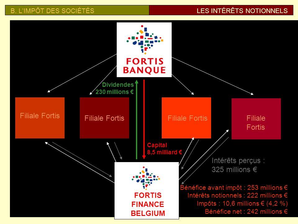 B. LIMPÔT DES SOCIÉTÉSLES INTÉRÊTS NOTIONNELS Montage financier dElectrabel pour profiter des intérêts notionnels Energy Europe Invest Capital + 3,5 m