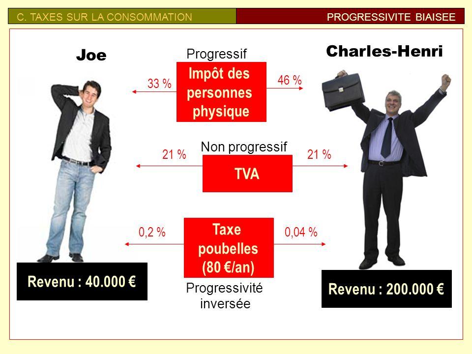 Taxe sur la consommation C