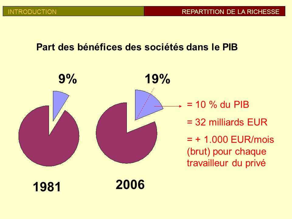 1981 2006 9% 19% Part des bénéfices des sociétés dans le PIB = 10 % du PIB = 32 milliards EUR = + 1.000 EUR/mois (brut) pour chaque travailleur du privé INTRODUCTIONREPARTITION DE LA RICHESSE