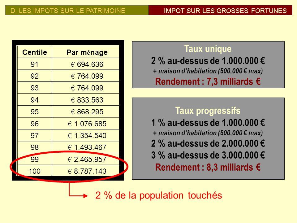 D. LES IMPOTS SUR LE PATRIMOINEGROSSES FORTUNES Les 25 plus riches familles de Belgique (évol. 2000-2007) Ph. de Spoelberch (Inbev) 3 126 millions (+