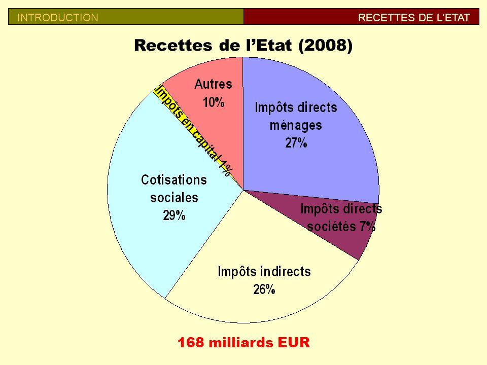 Recettes de lEtat (2008) 168 milliards EUR INTRODUCTIONRECETTES DE LETAT