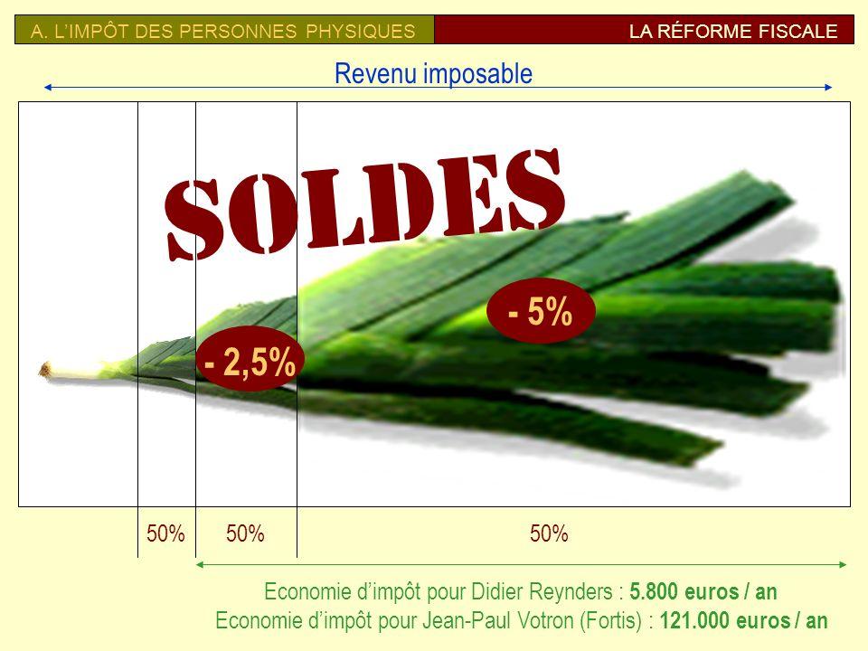 Impôt des sociétés 7.Rétablir le taux nominal à 40 % 8.