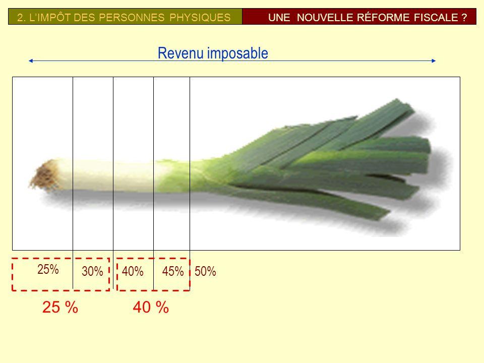2.LIMPÔT DES PERSONNES PHYSIQUESUNE NOUVELLE RÉFORME FISCALE .