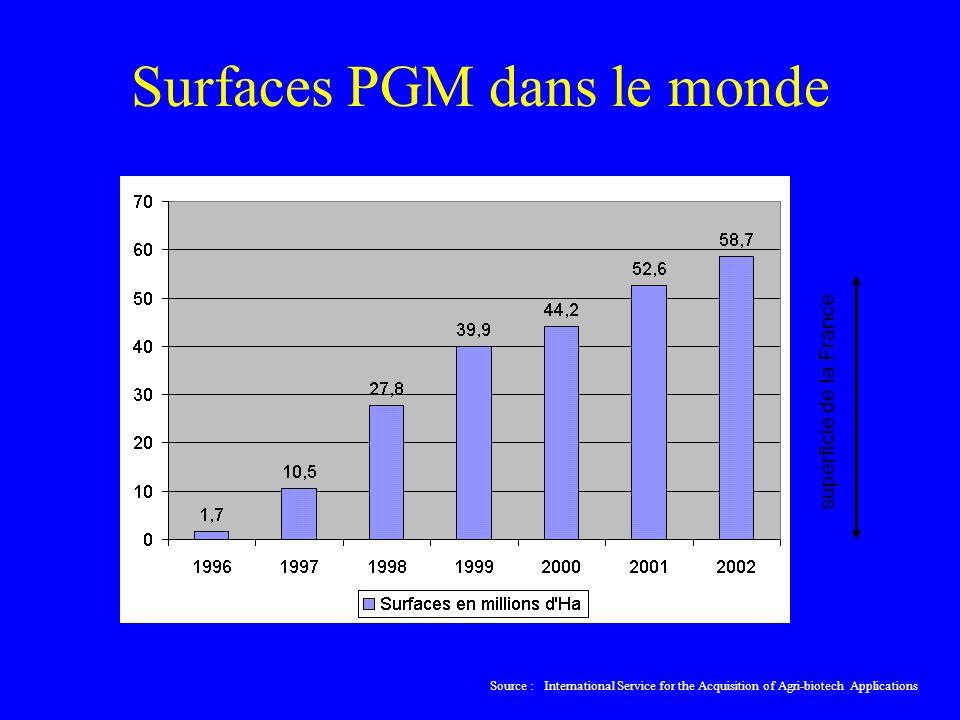 Surfaces PGM dans le monde superficie de la France Source : International Service for the Acquisition of Agri-biotech Applications