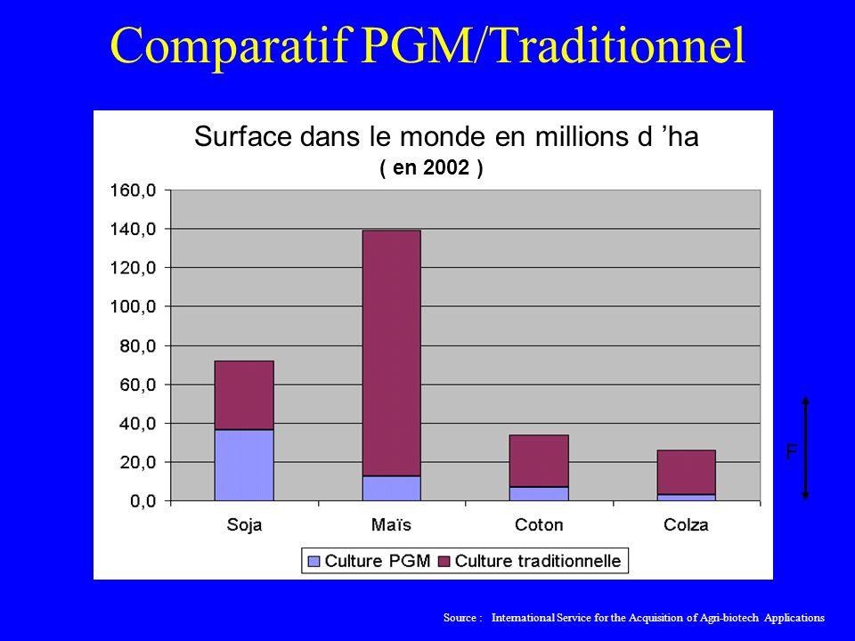 Comparatif PGM/Traditionnel Source : International Service for the Acquisition of Agri-biotech Applications F Surface dans le monde en millions d ha ( en 2002 )