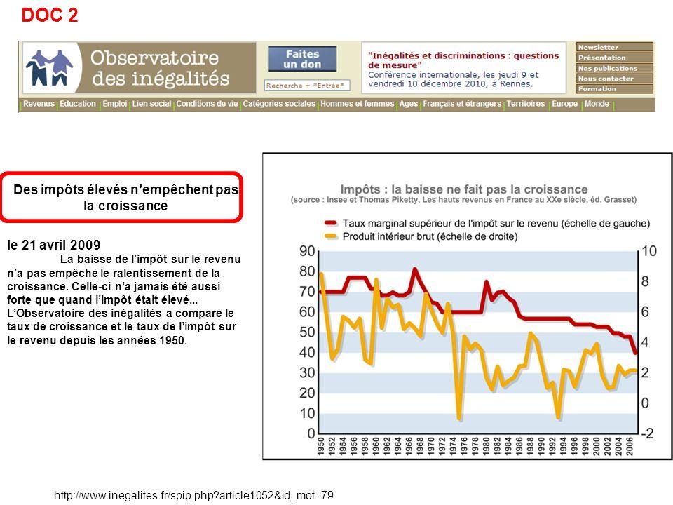 http://www.inegalites.fr/spip.php article1052&id_mot=79 Des impôts élevés nempêchent pas la croissance le 21 avril 2009 La baisse de limpôt sur le revenu na pas empêché le ralentissement de la croissance.