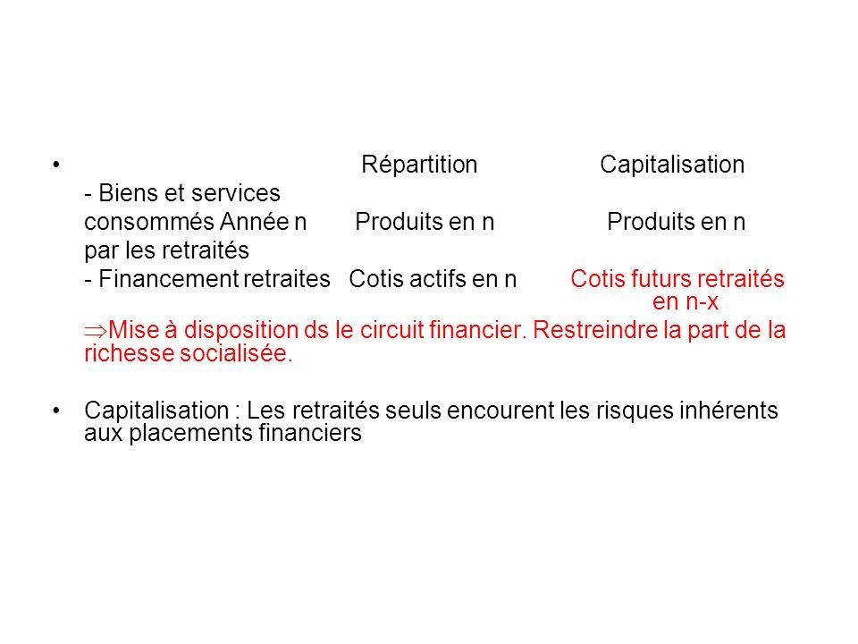 Répartition Capitalisation - Biens et services consommés Année n Produits en n Produits en n par les retraités - Financement retraites Cotis actifs en n Cotis futurs retraités en n-x Mise à disposition ds le circuit financier.