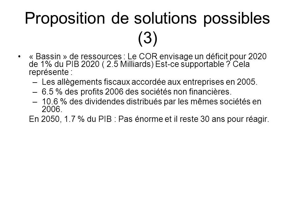 Proposition de solutions possibles (3) « Bassin » de ressources : Le COR envisage un déficit pour 2020 de 1% du PIB 2020 ( 2.5 Milliards) Est-ce supportable .