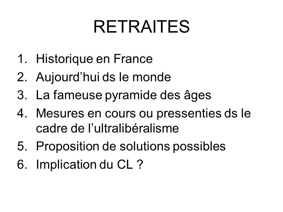 Historique en France (1) Régime Général par répartition.