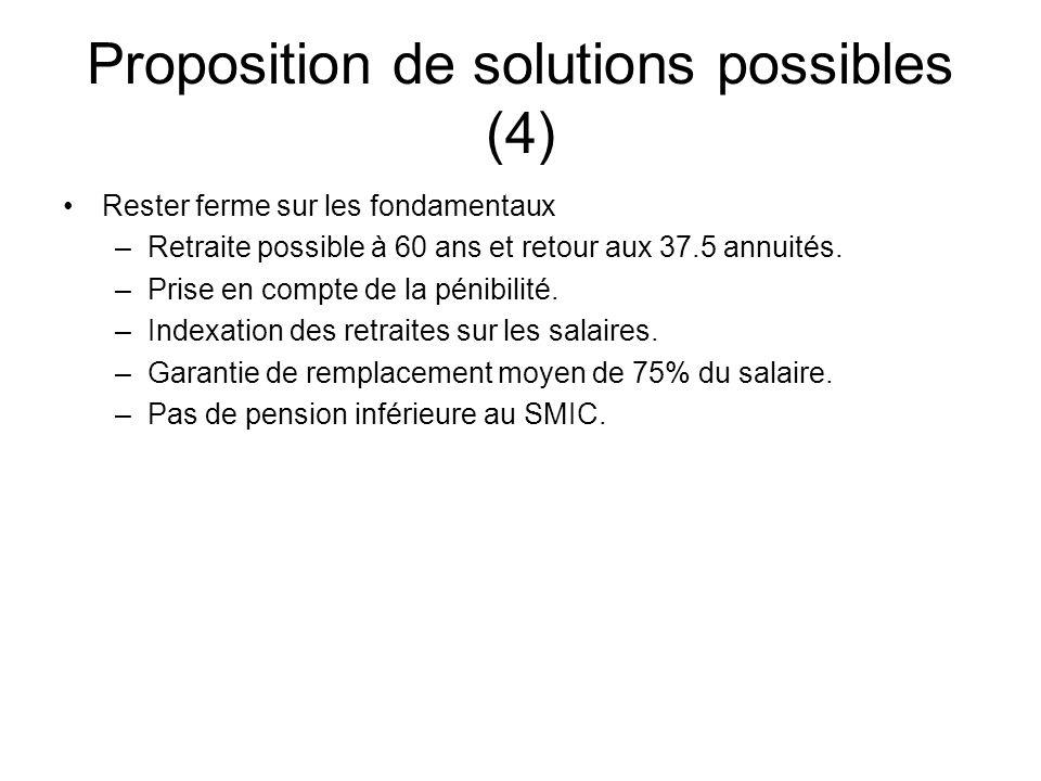 Proposition de solutions possibles (4) Rester ferme sur les fondamentaux –Retraite possible à 60 ans et retour aux 37.5 annuités.