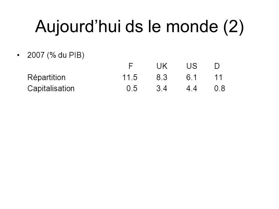 Aujourdhui ds le monde (2) 2007 (% du PIB) FUK US D Répartition 11.58.3 6.1 11 Capitalisation 0.53.4 4.4 0.8