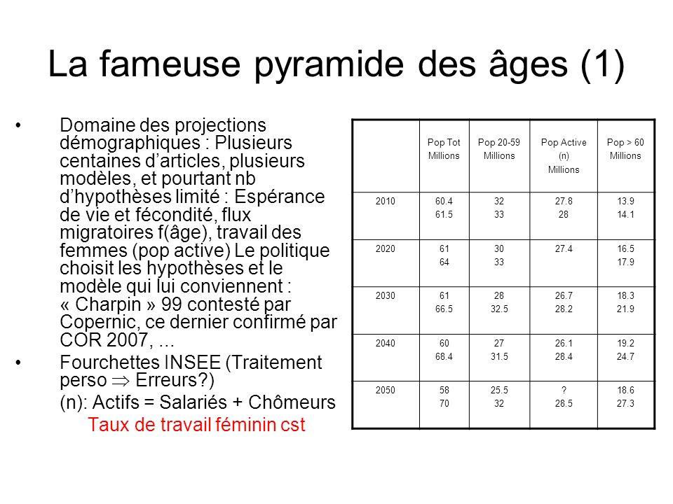 La fameuse pyramide des âges (1) Domaine des projections démographiques : Plusieurs centaines darticles, plusieurs modèles, et pourtant nb dhypothèses limité : Espérance de vie et fécondité, flux migratoires f(âge), travail des femmes (pop active) Le politique choisit les hypothèses et le modèle qui lui conviennent : « Charpin » 99 contesté par Copernic, ce dernier confirmé par COR 2007,...