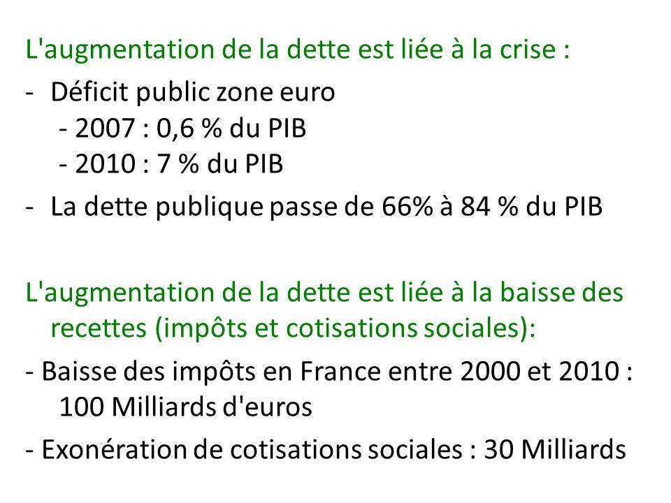 L augmentation de la dette est liée à la crise : -Déficit public zone euro - 2007 : 0,6 % du PIB - 2010 : 7 % du PIB -La dette publique passe de 66% à 84 % du PIB L augmentation de la dette est liée à la baisse des recettes (impôts et cotisations sociales): - Baisse des impôts en France entre 2000 et 2010 : 100 Milliards d euros - Exonération de cotisations sociales : 30 Milliards