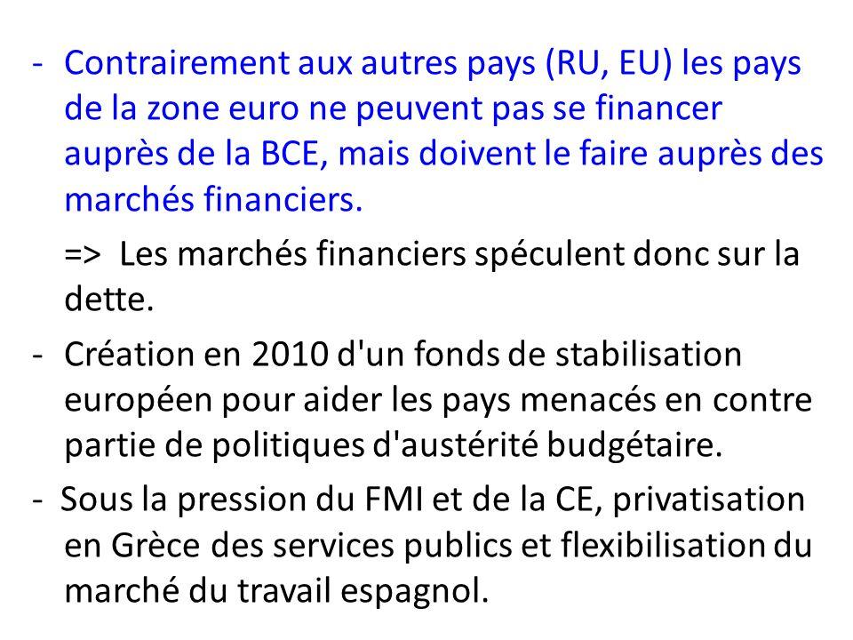 -Contrairement aux autres pays (RU, EU) les pays de la zone euro ne peuvent pas se financer auprès de la BCE, mais doivent le faire auprès des marchés financiers.