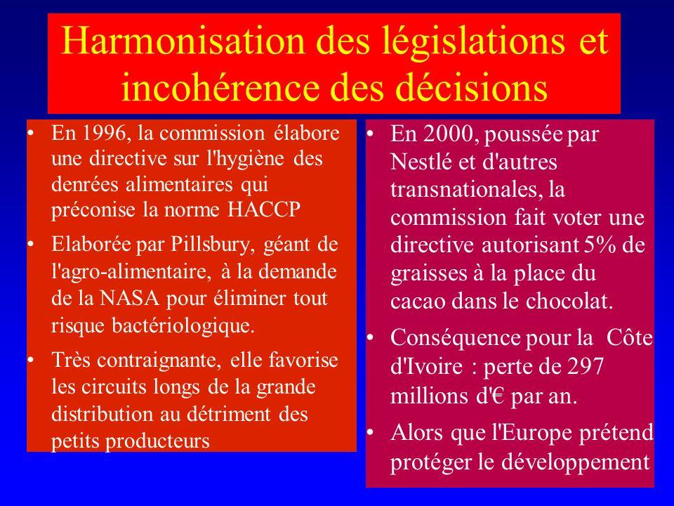 Harmonisation des législations et incohérence des décisions En 1996, la commission élabore une directive sur l hygiène des denrées alimentaires qui préconise la norme HACCP Elaborée par Pillsbury, géant de l agro-alimentaire, à la demande de la NASA pour éliminer tout risque bactériologique.