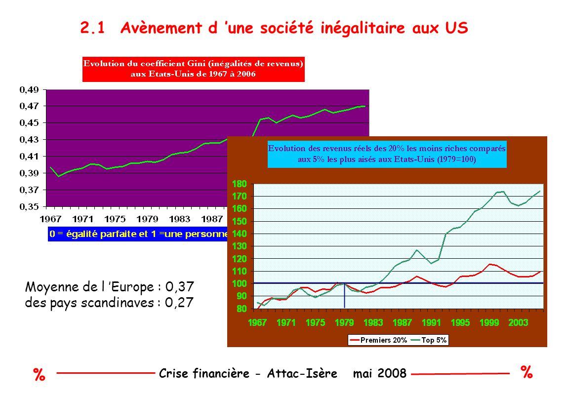 % % Crise financière - Attac-Isère mai 2008 2.1 Avènement d une société inégalitaire aux US Moyenne de l Europe : 0,37 des pays scandinaves : 0,27
