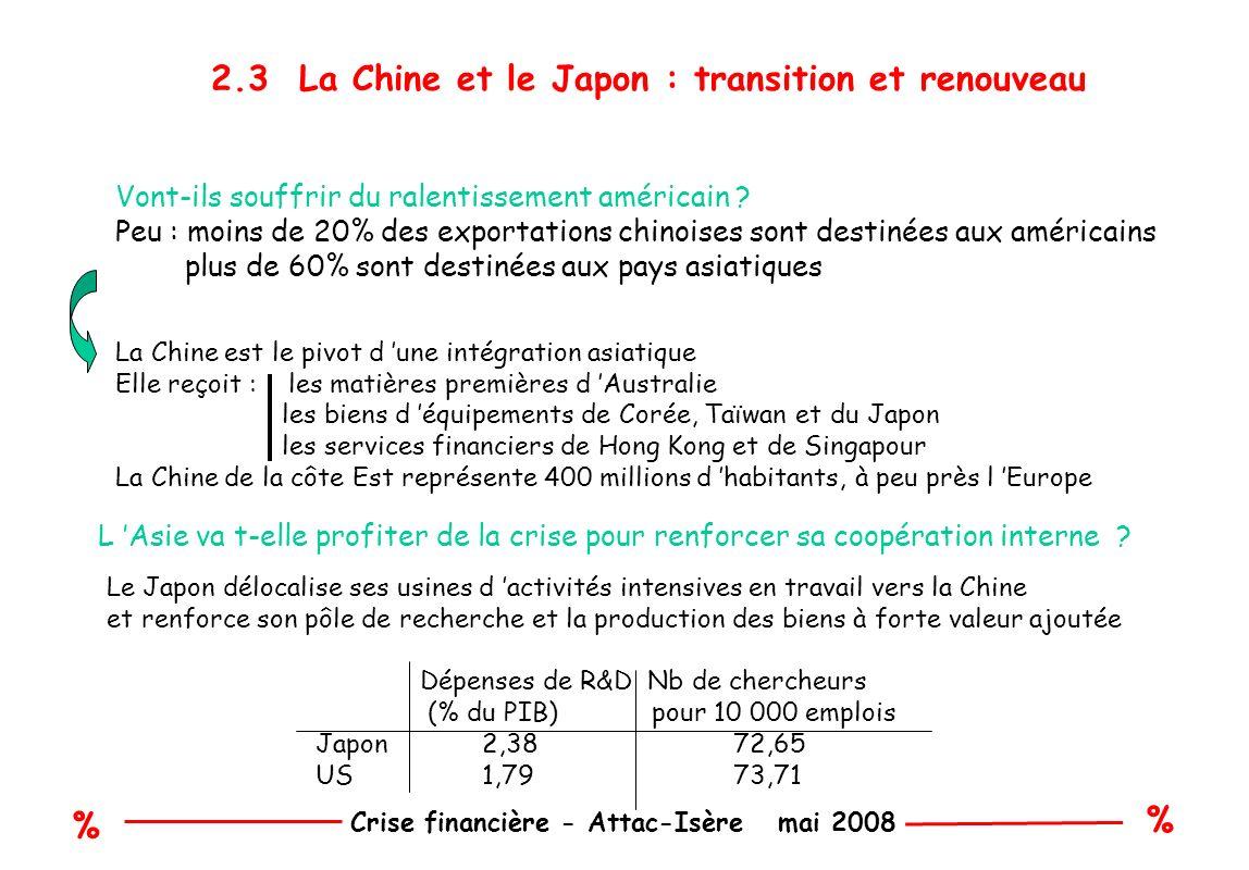 % % Crise financière - Attac-Isère mai 2008 2.3 La Chine et le Japon : transition et renouveau Vont-ils souffrir du ralentissement américain .