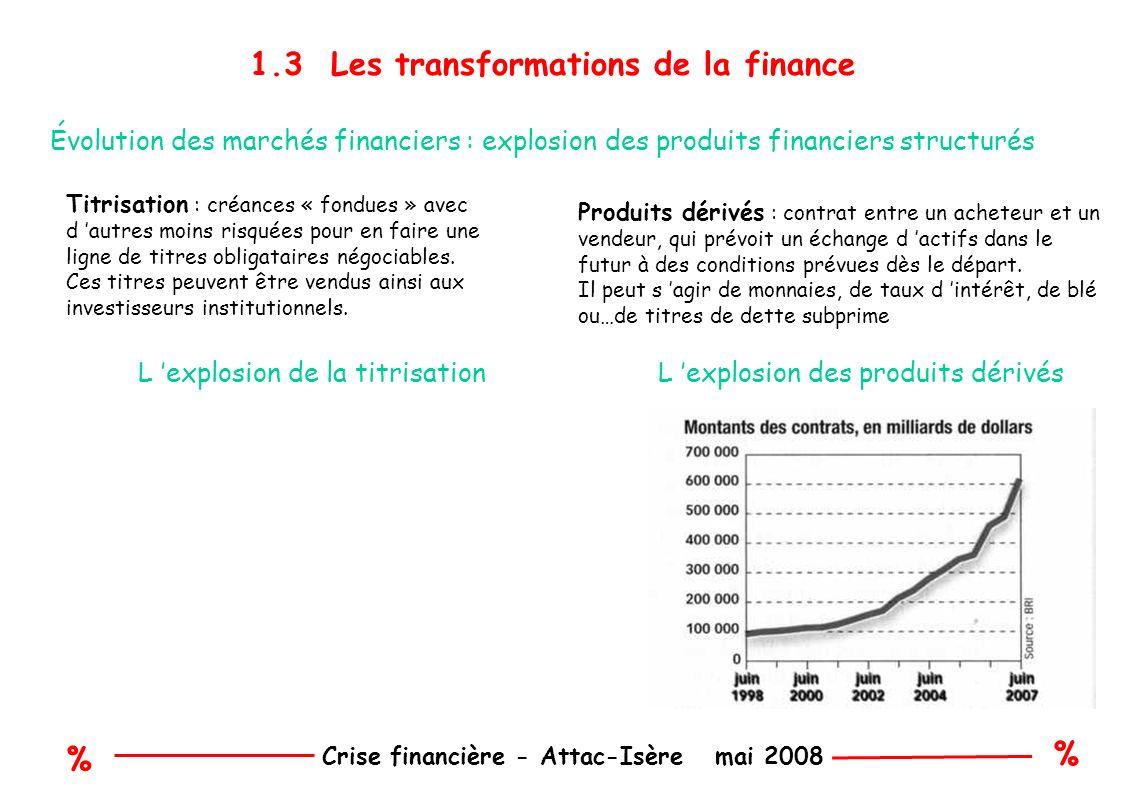 % % Crise financière - Attac-Isère mai 2008 1.3 Les transformations de la finance (suite) Leverage buy out (LBO) Achat d entreprises avec un minimum d apport en capital et un maximum d endettement (effet de levier) Le remboursement de la dette est à la charge de l entreprise achetée...