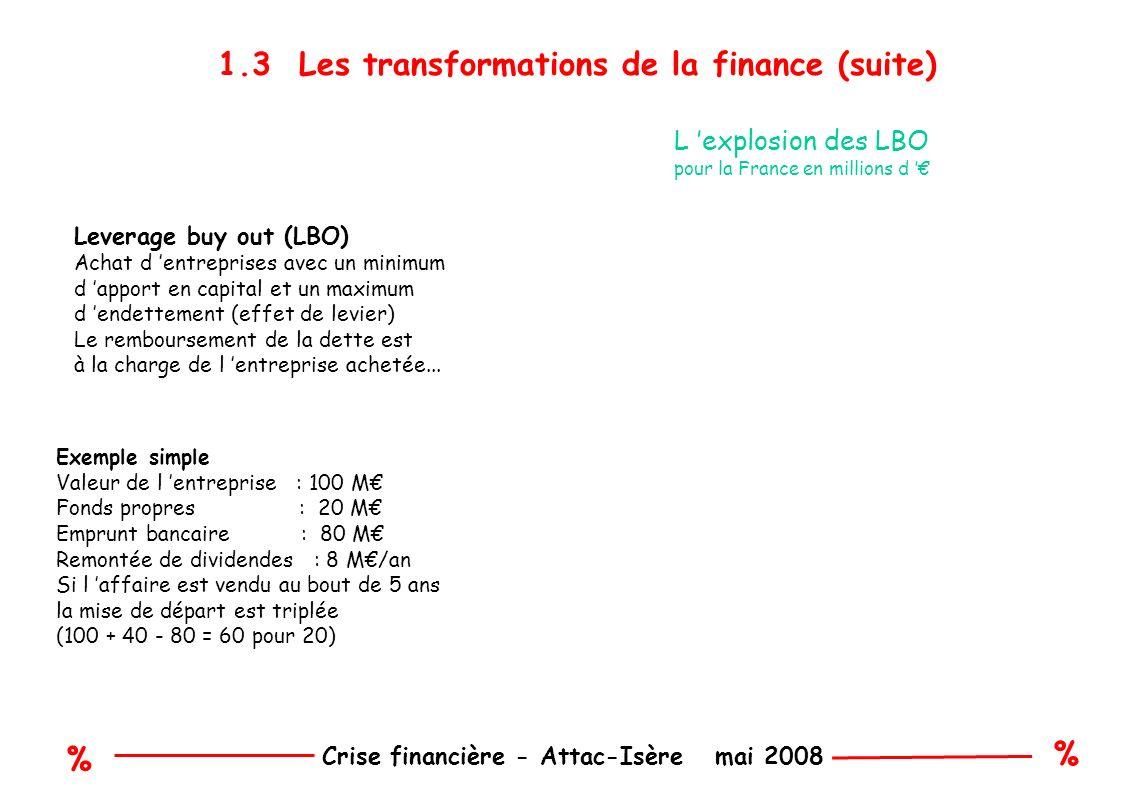 % % Crise financière - Attac-Isère mai 2008 3.1 Un retour à l équilibre est-il possible .