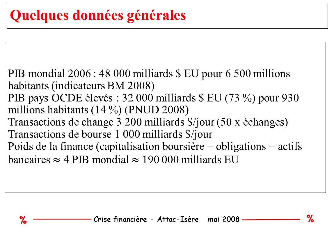 % % Crise financière - Attac-Isère mai 2008 Quelques données générales PIB mondial 2006 : 48 000 milliards $ EU pour 6 500 millions habitants (indicateurs BM 2008) PIB pays OCDE élevés : 32 000 milliards $ EU (73 %) pour 930 millions habitants (14 %) (PNUD 2008) Transactions de change 3 200 milliards $/jour (50 x échanges) Transactions de bourse 1 000 milliards $/jour Poids de la finance (capitalisation boursière + obligations + actifs bancaires 4 PIB mondial 190 000 milliards EU