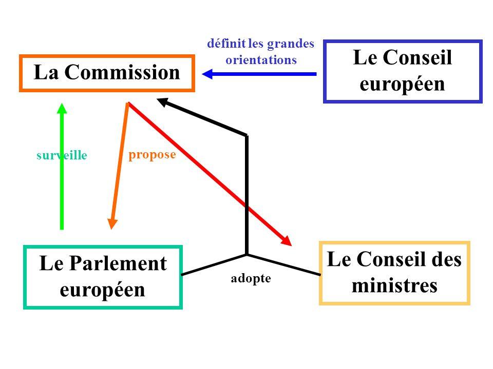 La Commission Le Conseil européen définit les grandes orientations Le Conseil des ministres Le Parlement européen propose surveille adopte