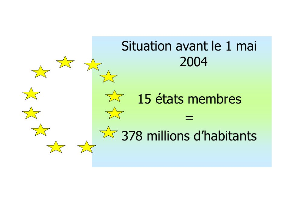 Situation avant le 1 mai 2004 15 états membres = 378 millions dhabitants