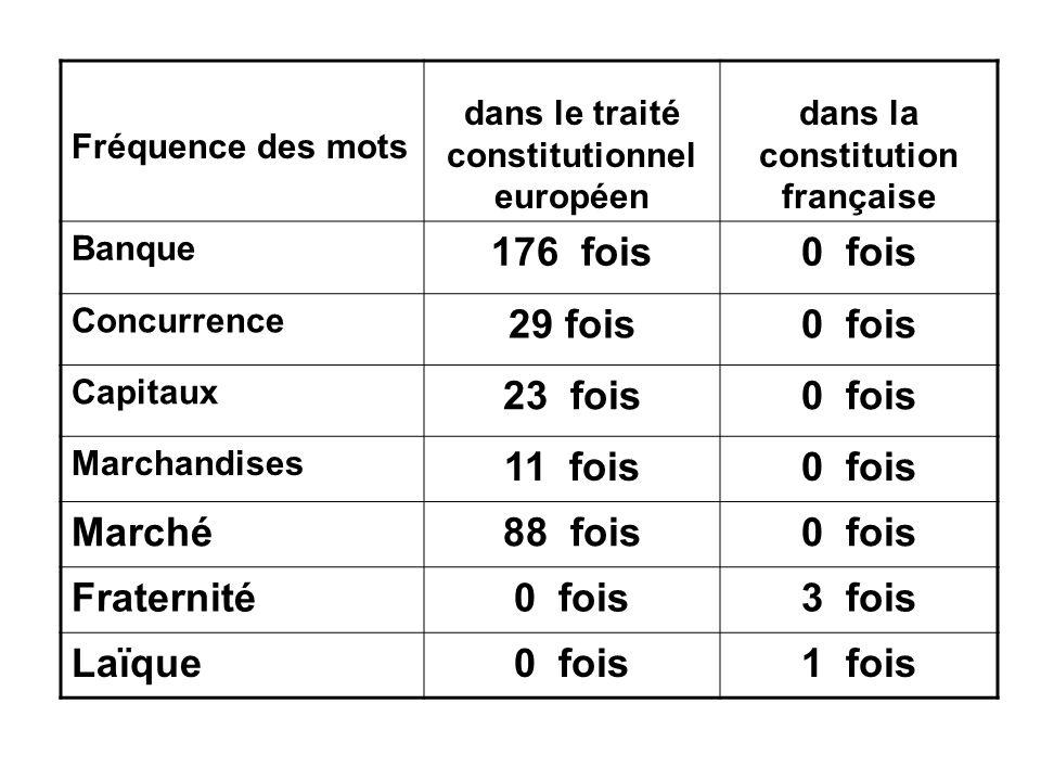 Fréquence des mots dans le traité constitutionnel européen dans la constitution française Banque 176 fois0 fois Concurrence 29 fois0 fois Capitaux 23
