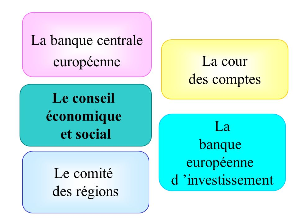 La banque centrale européenne Le conseil économique et social Le comité des régions La cour des comptes La banque européenne d investissement