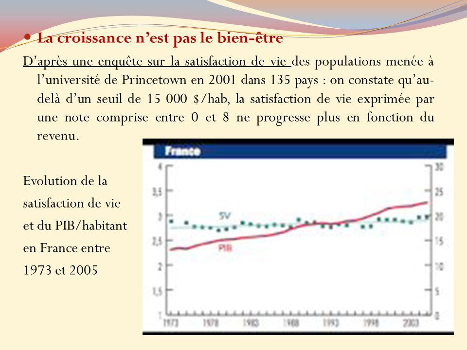 La croissance nest pas le bien-être Daprès une enquête sur la satisfaction de vie des populations menée à luniversité de Princetown en 2001 dans 135 p