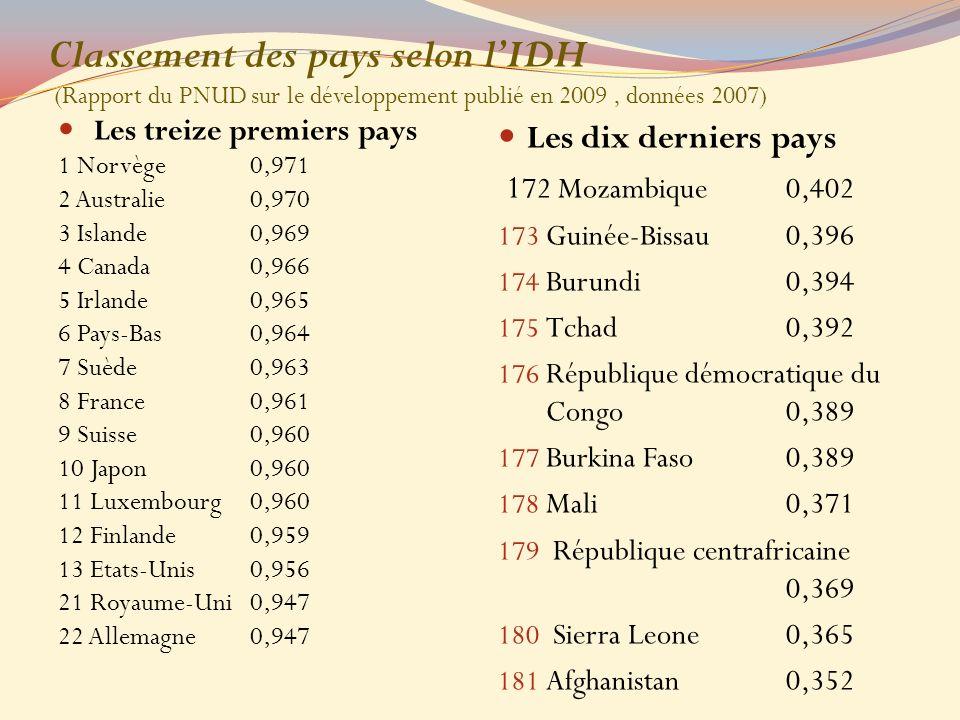 Classement des pays selon lIDH (Rapport du PNUD sur le développement publié en 2009, données 2007) Les treize premiers pays 1 Norvège0,971 2 Australie