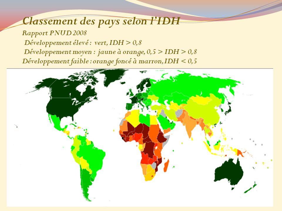 Classement des pays selon lIDH Rapport PNUD 2008 Développement élevé : vert, IDH > 0,8 Développement moyen : jaune à orange, 0,5 > IDH > 0,8 Développement faible : orange foncé à marron, IDH < 0,5