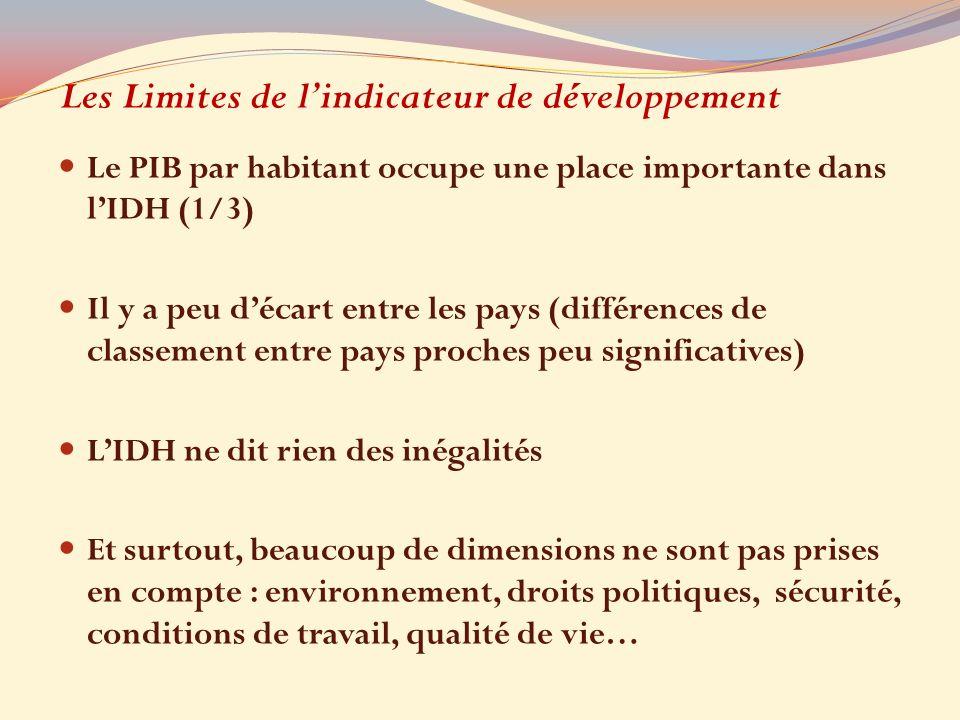 Les Limites de lindicateur de développement Le PIB par habitant occupe une place importante dans lIDH (1/3) Il y a peu décart entre les pays (différen
