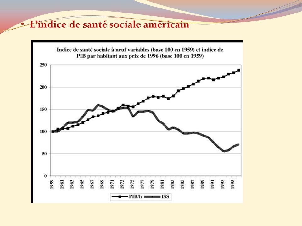 Lindice de santé sociale américain
