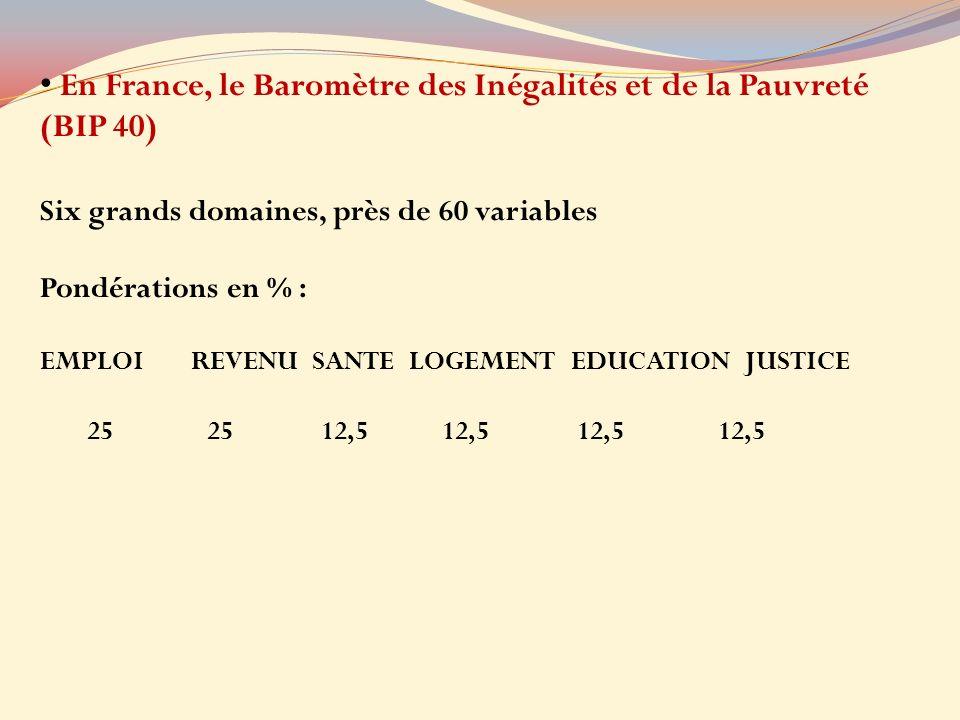 En France, le Baromètre des Inégalités et de la Pauvreté (BIP 40) Six grands domaines, près de 60 variables Pondérations en % : EMPLOI REVENU SANTE LOGEMENT EDUCATION JUSTICE 25 25 12,5 12,5 12,5 12,5