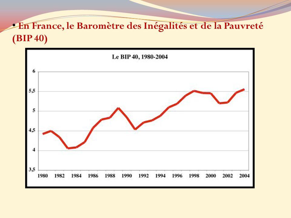 En France, le Baromètre des Inégalités et de la Pauvreté (BIP 40)