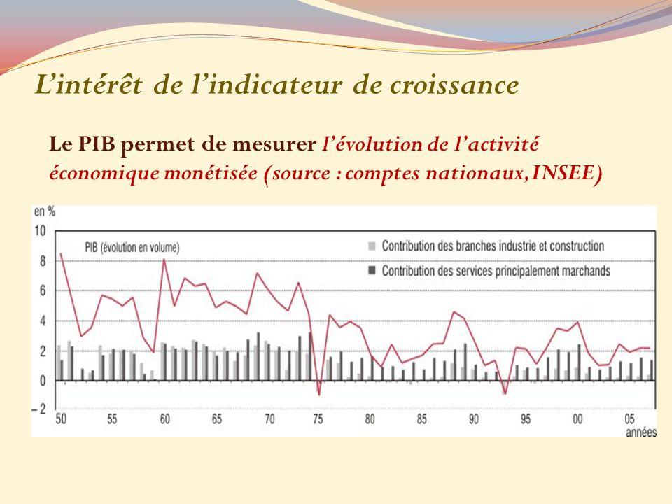 Lintérêt de lindicateur de croissance Le PIB permet de mesurer lévolution de lactivité économique monétisée (source : comptes nationaux, INSEE)