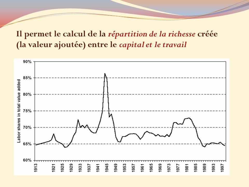 Il permet le calcul de la répartition de la richesse créée (la valeur ajoutée) entre le capital et le travail