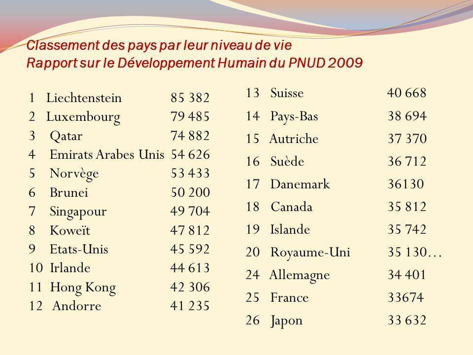 Classement des pays par leur niveau de vie Rapport sur le Développement Humain du PNUD 2009 1 Liechtenstein85 382 2 Luxembourg79 485 3 Qatar74 882 4 E