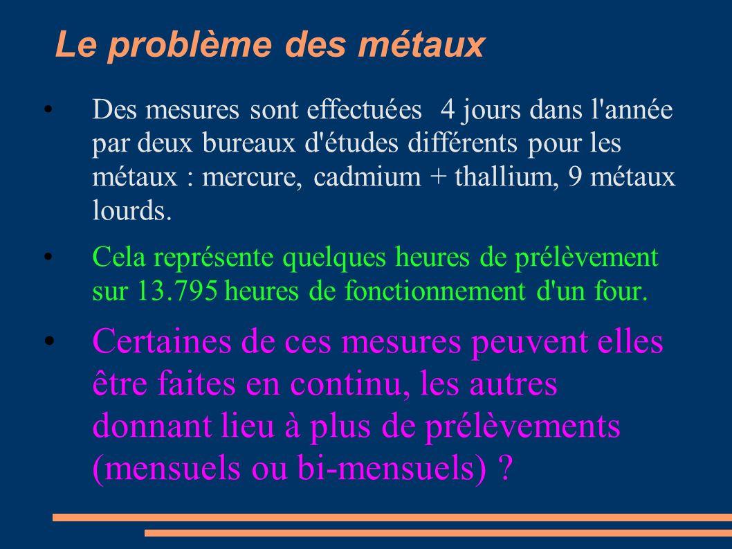 Le problème des métaux Des mesures sont effectuées 4 jours dans l année par deux bureaux d études différents pour les métaux : mercure, cadmium + thallium, 9 métaux lourds.