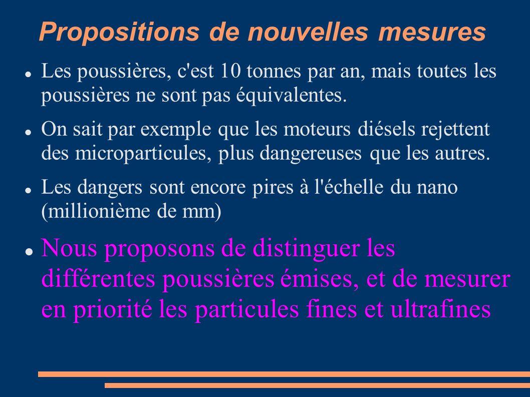 Propositions de nouvelles mesures Les poussières, c est 10 tonnes par an, mais toutes les poussières ne sont pas équivalentes.