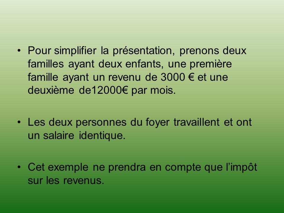 Pour simplifier la présentation, prenons deux familles ayant deux enfants, une première famille ayant un revenu de 3000 et une deuxième de12000 par mois.