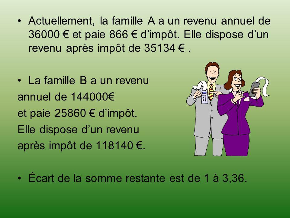 Actuellement, la famille A a un revenu annuel de 36000 et paie 866 dimpôt.